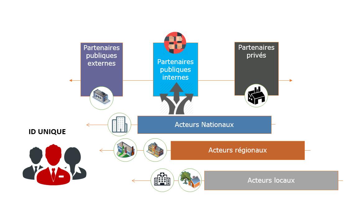 eID : Système Intégré de Gestion de L'identification Électronique de la Personne